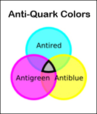 Anti-Quark Colors