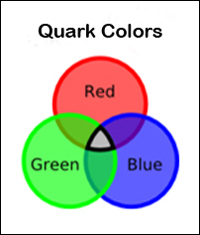 Quark Colors
